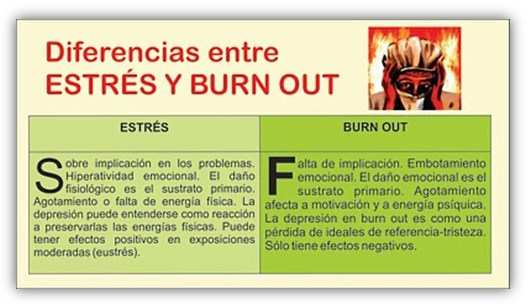 Burnout-Diferencias